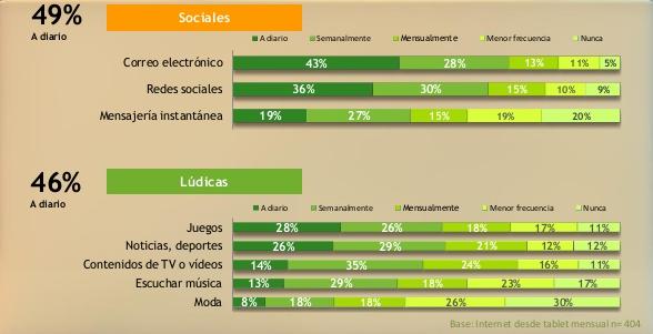 Consumo contenidos tablets 2013